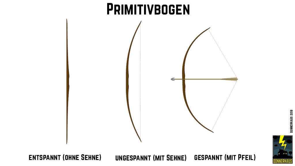 Form des Primitivbogens
