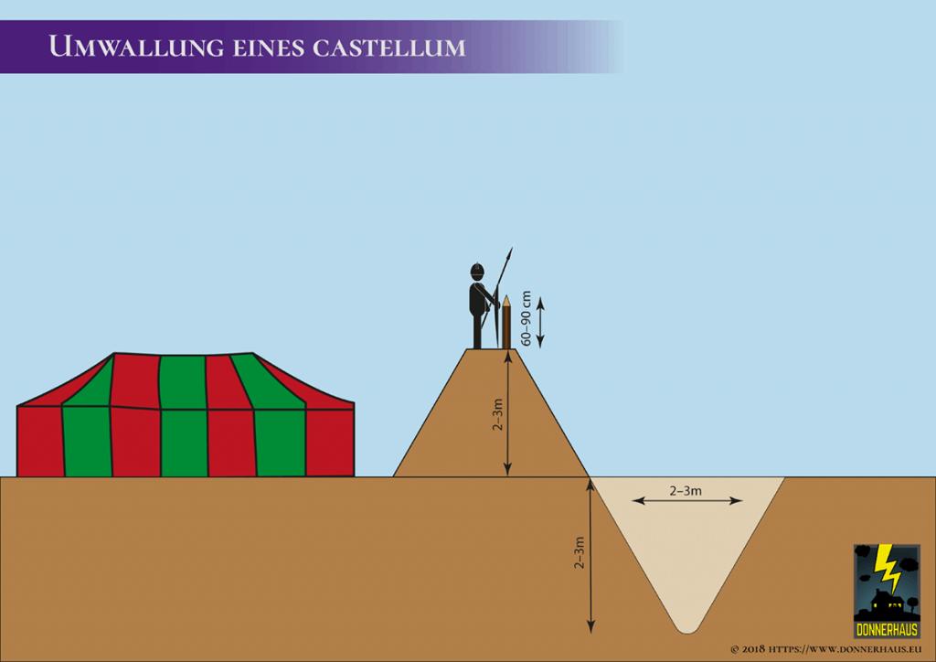 Visualisierung einer castellum-Mauer
