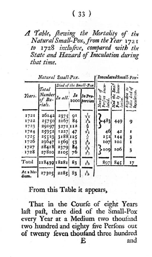 Tabelle der Todesstatistik von 1721-28 in England