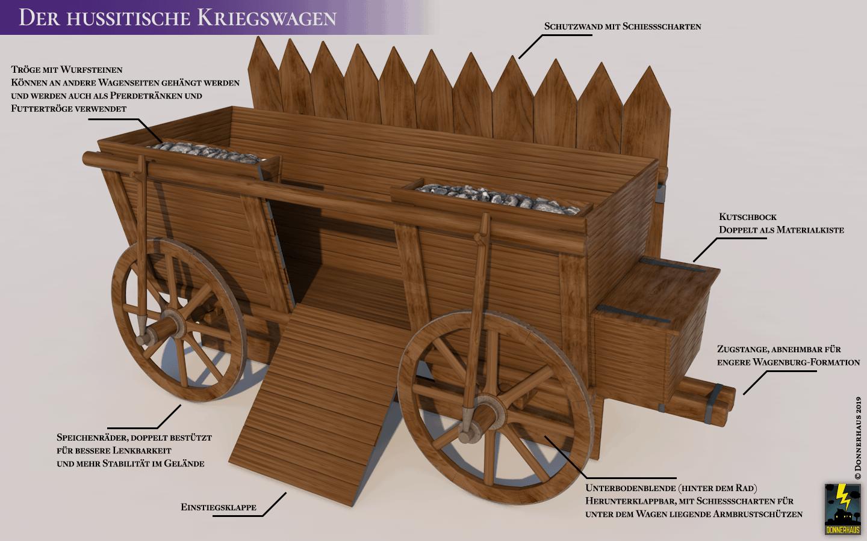 Schaubild eines hussitischen Kriegswagen mit Erläuterungen